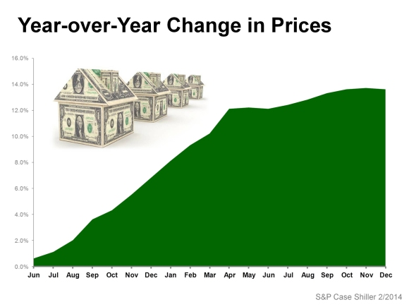 home price increase yOy 2014