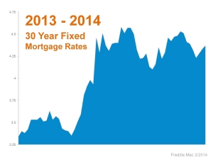 mortg rates 2013-2014