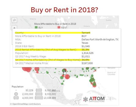 Affordability Tarrant County buy v rent